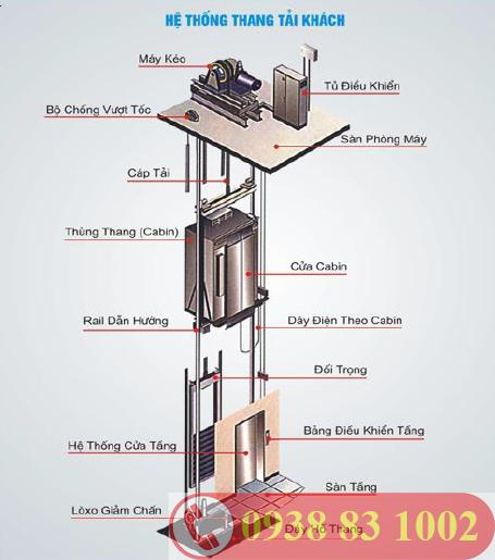 cấu tạo thang tải khách